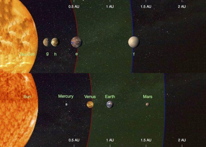 کشف چهار سیاره مشابه زمین در مدار ستاره اى خورشید مانند؛ امید به حیات فرازمینی را دوباره زنده کرد!