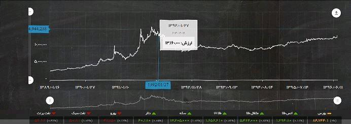 غوغای طلا و سکه در بازار! رکوردها شکسته شد