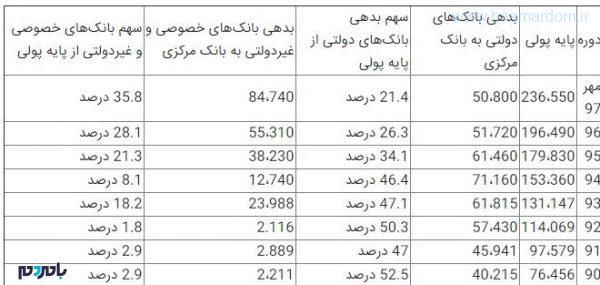 1397092718161755161685310 600x285 - برداشت یک میلیون تومان از جیب هر ایرانی برای نجات بانکهای خصوصی