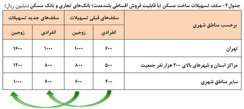 GetImage.aspx - جزئیات افزایش تسهیلات مسکن + جدول