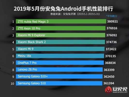 antutu may fastest android 1 533x400 - سریعترین گوشیهای دنیا کدامند؟!