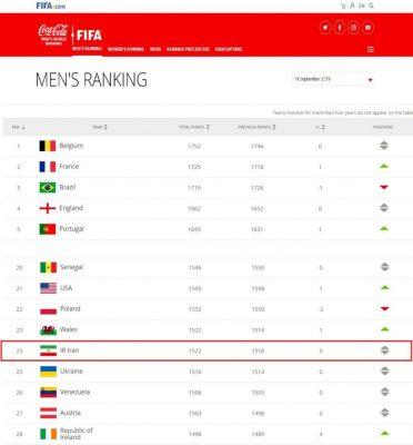 733674 774 372x400 - رنکینگ جدید فیفا/ایران در رتبه ۲۳ جهان و اول آسیا