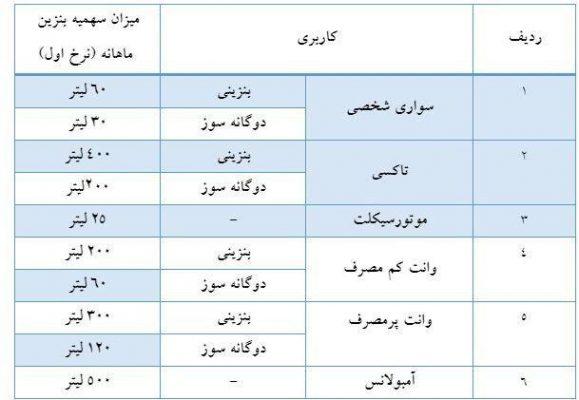 جدول تیپ خودروهای مشمول سهمیه 579x400 - قیمت جدید بنزین مشخص شد/ آغاز سهمیه بندی بنزین با کارت سوخت