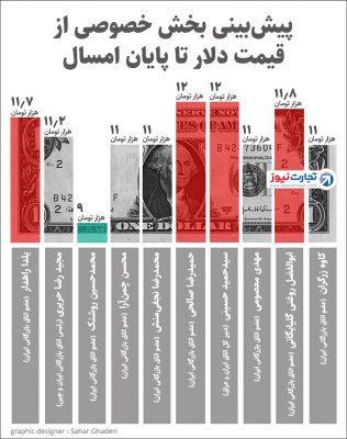 1207161 987 316x400 - قیمت دلار تا شب عید چقدر میشود؟ +جدول