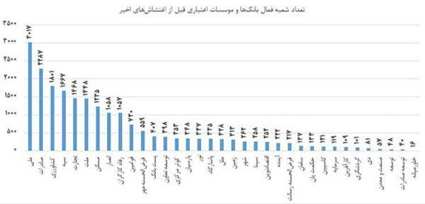 political 35070368 0 dWz 600x289 - حجم تخریب بانکها در کدام استان بیشتر بود؟ +نمودار