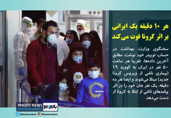 هر ۱۰ دقیقه یک ایرانی بر اثر کرونا فوت می کند 582x400 - هر ۱۰ دقیقه یک ایرانی بر اثر کرونا فوت می کند/ ساعتی ۵۰ نفر مبتلا می شوند