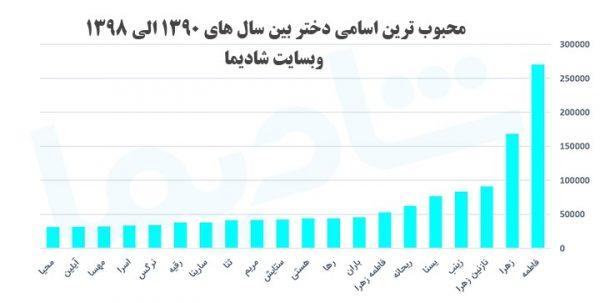 پرطرفدارترین اسمهای دختر ایرانی 600x303 - با پرطرفدارترین اسمهای دختر ایرانی آشنا شوید + معنی آنها