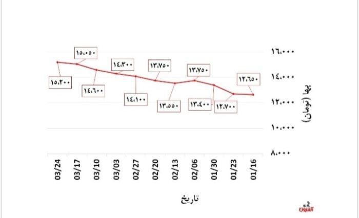 20210615 140430 700x426 - ارزان شدن آهن آلات بعد از انتخابات چقدر ممکن است؟