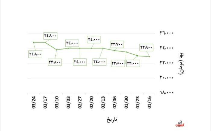 20210615 140444 700x436 - ارزان شدن آهن آلات بعد از انتخابات چقدر ممکن است؟
