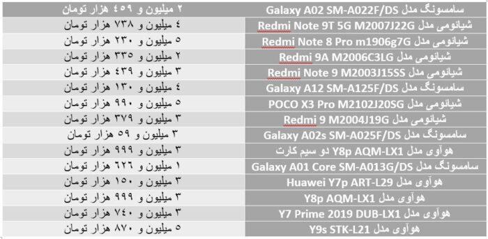 9zCO2qqtXVXn 700x343 - گوشی های زیر 5 میلیون در بازار+ جدول