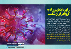 رکورد ابتلای روزانه به کرونا در ایران شکست!