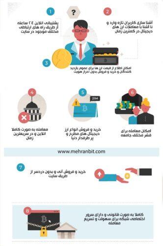 1 6 332x500 - آیا می دانید یک کاربر ایرانی در خصوص خرید و فروش ارز دیجیتال می تواند با چه مشکلاتی روبهرو می باشد؟