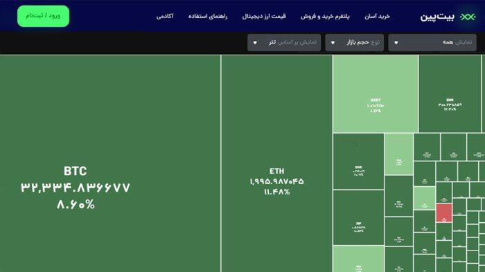 1 8 700x393 - نقشه بازار ارزهای دیجیتال، مرجع کامل تحولات روزانه رمزارزها
