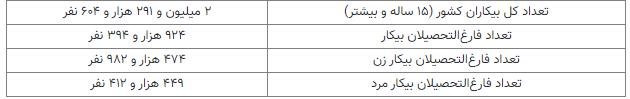 t3 1626602102 untitled - 40 درصد بیکاران کشور، فارغ التحصیل دانشگاهی هستند/ سهم بیشتر زنان در بیکاری
