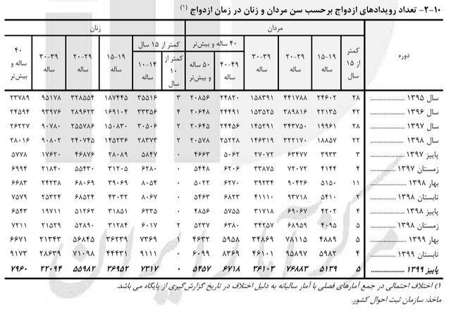 t3 1627021509 1104129 768 - ازدواج بیش از ۷۳۰۰ دختر ۱۰ تا ۱۴ ساله در پاییز ۹۹
