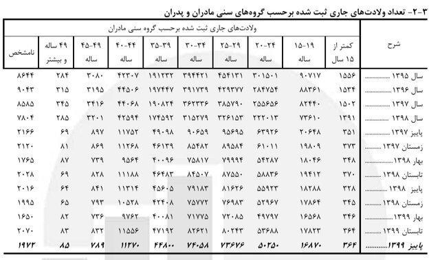 t3 1627021511 1104130 395 - ازدواج بیش از ۷۳۰۰ دختر ۱۰ تا ۱۴ ساله در پاییز ۹۹