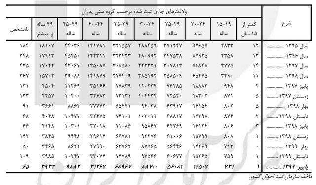 t3 1627021512 1104131 577 - ازدواج بیش از ۷۳۰۰ دختر ۱۰ تا ۱۴ ساله در پاییز ۹۹