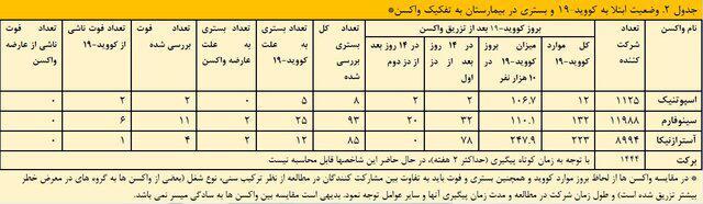 t3 1627464446 61989836 - در ایران کدام واکسن ها پس از تزریق عوارض بیشتری داشتند؟