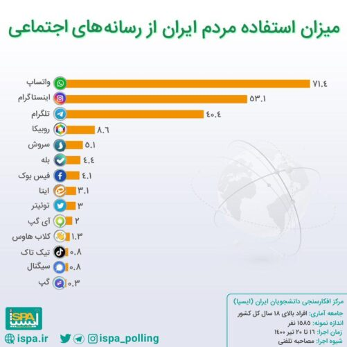 t3 1627571576 4587310 501x500 - واتس اپ محبوب ترین پیام رسان ایرانی ها، اینستاگرام در رتبه دوم/ نتایج آخرین نظرسنجی درباره جایگاه پیام رسان های بومی بین مردم
