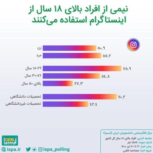 t3 1627571577 4587311 500x500 - واتس اپ محبوب ترین پیام رسان ایرانی ها، اینستاگرام در رتبه دوم/ نتایج آخرین نظرسنجی درباره جایگاه پیام رسان های بومی بین مردم