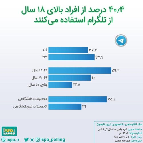 t3 1627571587 4587312 500x500 - واتس اپ محبوب ترین پیام رسان ایرانی ها، اینستاگرام در رتبه دوم/ نتایج آخرین نظرسنجی درباره جایگاه پیام رسان های بومی بین مردم