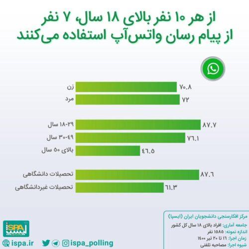t3 1627571588 4587314 500x500 - واتس اپ محبوب ترین پیام رسان ایرانی ها، اینستاگرام در رتبه دوم/ نتایج آخرین نظرسنجی درباره جایگاه پیام رسان های بومی بین مردم