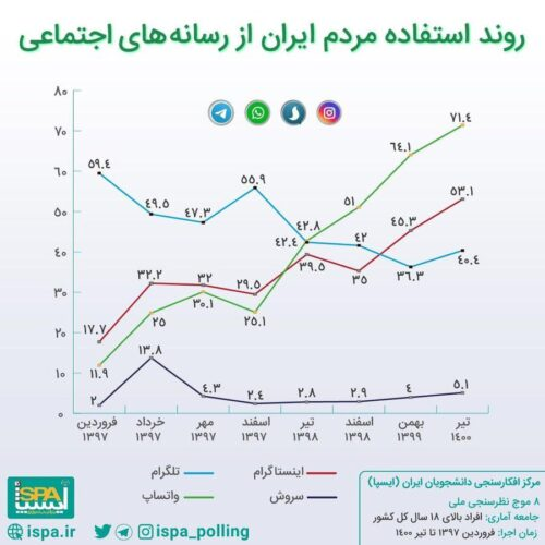 t3 1627571590 4587315 500x500 - واتس اپ محبوب ترین پیام رسان ایرانی ها، اینستاگرام در رتبه دوم/ نتایج آخرین نظرسنجی درباره جایگاه پیام رسان های بومی بین مردم