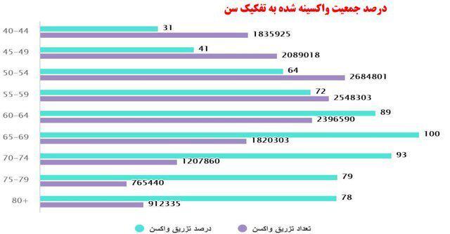 t3 1631430530 4599031 - واکسیناسیون بیش از ۲۵ درصدی در ایران/ روند افزایشی خروج شهرها از وضعیت قرمز