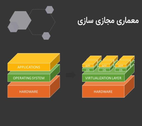 image 778f47127aa3d606d221c3eeabbd59bff45c35b2 563x500 - انواع روش های مجازی سازی در سرور
